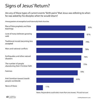 Semne alea revenirii lui Isus - sondaj LifeWay Research
